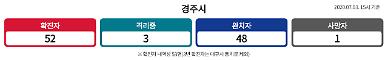 경주시청, 53번 확진자 동선 공개