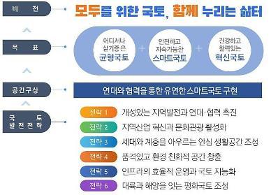 """제5차 국토종합계획 실천과제 확정…""""함께 누리는 삶터 구현"""""""