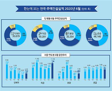 올해 상반기 인허가 18만호…전년 동기 대비 16.7%↓
