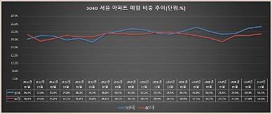 [팩트체크] 30~40대 서울 아파트 패닉바잉?...통계에선 안보여