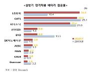 [배터리 1위 사수하기] 상반기 점유율 1위 한국, 中日 파고 넘어라