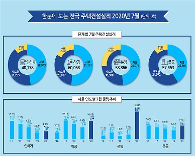 7월 분양 실적 5.8만가구, 지난해 2배 증가…서울은 6배 급증