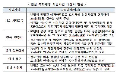 도시재생으로 빈집 문제 해결한다…서대문·전주·인천 동구 등 5곳 추진