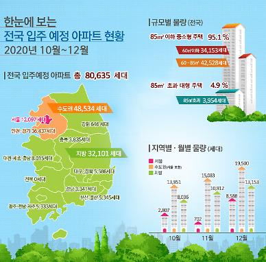 오는 10~12월 전국 아파트 입주물량 8만가구…수도권 4.8만