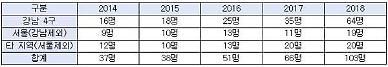 '강남 금수저' 9억 이상 고가주택 소유 미성년 64명