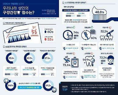 한국 성인 구강 건강 100점 만점에 56점…20대가 양치 가장 못해