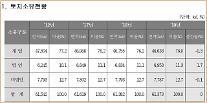 우리나라 국민 34%는 '땅 소유자'…전년 대비 2% 증가