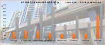 [공시가격 인상] 은마+마래푸 2주택자 보유세, 2900만원→1억원