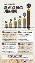 코로나19 식량안보 10년 뒤 국산 밀 자급률 10%로 높인다