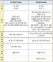 """부산·대구·김포 조정대상지역 지정…""""울산·천안·창원, 좀 더 지켜본다"""""""