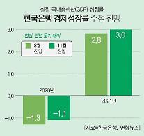 수출반등 힘 받았다…한은, 올해 성장률 -1.1%로 상향