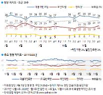 [한국갤럽] 내년 보선 '정부 견제' 50% '정부 지원' 36%