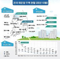 전국 미분양 주택 2.6만호…전년 동기 대비 52% 감소