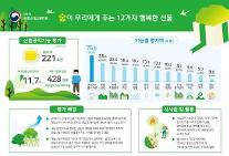 숲이 주는 공익가치만 220조원...탄소 줄이고, 일자리 창출도