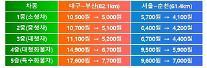 24일부터 대구~부산 통행료 5500원 인하…서울~춘천도 1600원↓