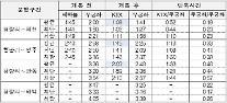 코레일, 청량리~안동 신형 KTX 운행…이동시간 2시간 단축