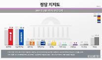 [리얼미터] 서울서 국민의힘 35.2% vs 민주당 25.7%…국민의힘 재역전