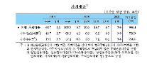 1월 가계 대출 7.6조원↑…새해에도 '대출 수요' 빠르게 늘었다