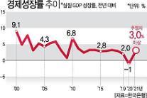 [전문가 10인 경제전망] 올해 국내 경제 성장률 3.0% 넘는다…회복 신호탄