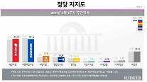 [리얼미터] 서울, 국민의힘 32.6% 민주당 29.5%…오차범위 내 접전