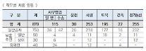 한국철도, 2021년 상반기 신입사원 870명 모집…3월2~5일 접수