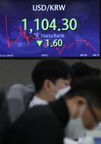 원·달러 환율, 22일 소폭 하락세…1104.7원 출발