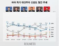 [리얼미터] 이재명 23.6%, 이낙연·윤석열 15.5%…민주 32.9%·국민의힘 30.7% 접전