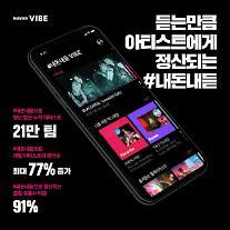 """네이버 바이브, '내돈내듣' 인별정산 방식 도입 1년... """"건강한 생태계 조성"""""""