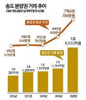 송도국제도시 국민평형(전용 84㎡)도 10억 클럽 속속 진입