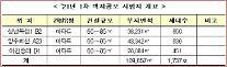 공공지원민간임대 사업자 공모…성남복정·양주회천·이천중리 3곳