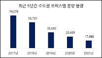 아파트 이어 오피스텔도 공급감소?...수도권 오피스텔 분양물량 5년 연속 감소