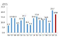부동산 규제에도 주택시장 거래량, 5년 평균치 대비 23%↑