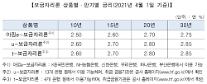 주금공, 4월 보금자리론 금리 0.25%p 인상