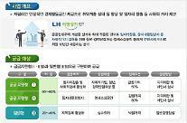 LH, 사회적 약자의 창업지원 위해 희망상가 384실 공급