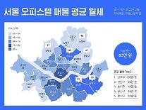 강남 비켜, 오피스텔 대장주도 성북구...1년간 평균 월세 30%↑