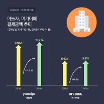 """""""야놀자·여기어때, 코로나19에도 결제액 성장"""""""