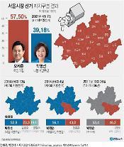 [4‧7 재보선] 오세훈 최종 57.50%, 박형준 62.67%로 압승…與 참패
