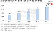 [안선영의 아주-머니] 희소성 커진 비규제지역…청약 마감률 72%