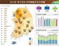 공급대책·보유세 부담에…1분기 토지거래량 11% 감소