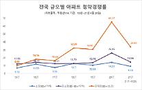 [분양시장 톺아보기]최근 5년 중대형 아파트 청약 경쟁률이 최고