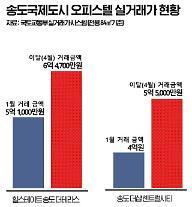[분양시장 톺아보기]핫한 송도 오피스텔 시장…전년 동기 대비 거래량 600% 폭증
