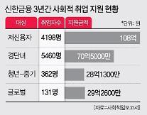 신한금융, 지난 3년간 저신용자 4198명 재기 도왔다