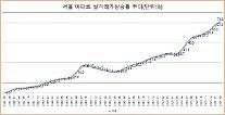 """부동산 해법 실수요자 부담 완화 자충수될까…전문가들 집값 상승 가속화 우려"""""""