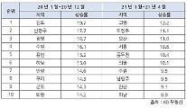 서울 잠잠하니 수도권 집값 폭등…고양·의정부·오산 등 4개월 만에 10%↑