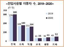 """[멀어진 내집마련] 매년 1억~2억씩 멀어진 집값·전셋값…이젠 돌아오지 못할 서울"""""""