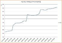 [제4차 집값 상승기] 3개월 만에 끝난 정책 약발…향후 2년은 더 오른다