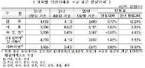 서울 아파트 3.3㎡당 평균 분양가 2859만원…전월比 1.65%↑
