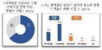 """20대 구직자 73% """"최저임금 인상으로 취업난 경험"""""""