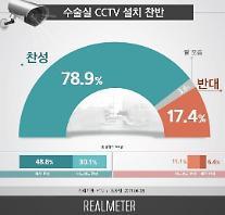 [리얼미터] 의료인 소극적 진료? 국민 10명 중 8명, 수술실 CCTV 설치 찬성