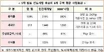 서울·부천 6곳 공공개발 1만가구 후보지 추가…도봉·은평 등 4곳은 지구지정 착수